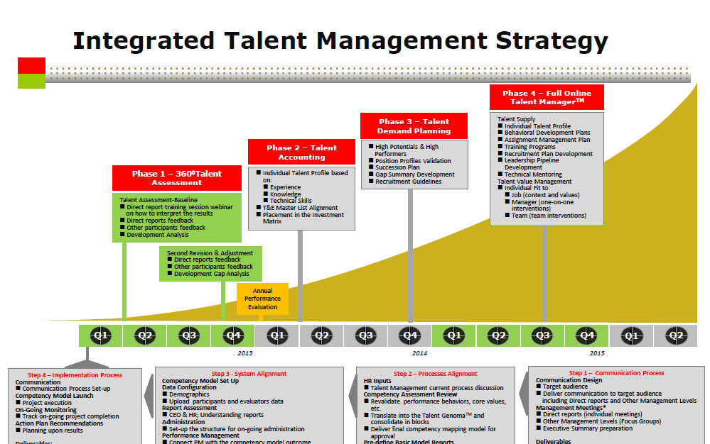 talent management strategy Establishing a talent management strategy, and executing it, is not an easy task, but definitely one that will deliver benefits to both hr and your organization.